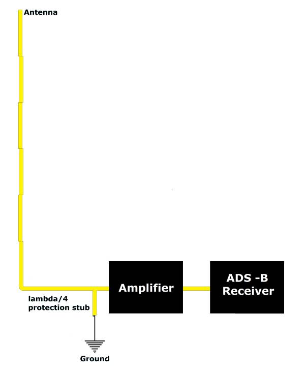 Third configuration - coaxial collinear antenna connected to the ADS-B receiver via lambda/4  protection stub and amplifier.